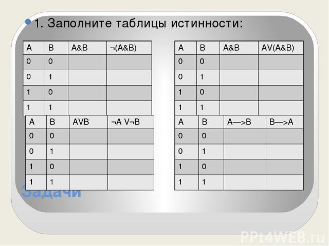 Задачи 1. Заполните таблицы истинности: А В А&В ¬(А&В) 0 0 0 1 1 0 1 1 А В АVВ ¬AV¬B 0 0 0 1 1 0 1 1 А В А&В AV(А&В) 0 0 0 1 1 0 1 1 А В А—>В В—>А 0 0 0 1 1 0 1 1