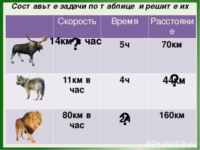 Составьте задачи по таблице и решите их ? 14км в час ? 44км ? 2ч Скорость Время Расстояние 5ч 70км 11км в час 4ч 80км в час 160км