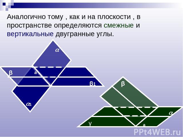 Аналогично тому , как и на плоскости , в пространстве определяются смежные и вертикальные двугранные углы. β β1 а 1