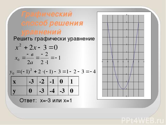 Графический способ решения уравнений Решить графически уравнение Ответ: х=-3 или х=1 х -3 -2 -1 0 1 у 0 -3 -4 -3 0