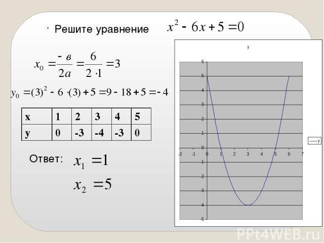 Решите уравнение Ответ: х 1 2 3 4 5 у 0 -3 -4 -3 0