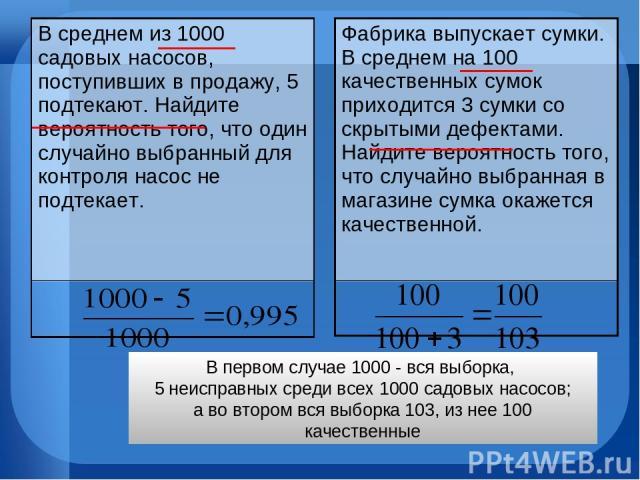 В первом случае 1000 - вся выборка, 5 неисправных среди всех 1000 садовых насосов; а во втором вся выборка 103, из нее 100 качественные В среднем из 1000 садовых насосов, поступивших в продажу, 5 подтекают. Найдите вероятность того, что один случайн…