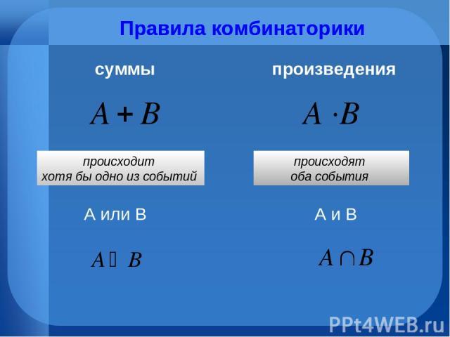Правила комбинаторики суммы произведения А или В А и В происходит хотя бы одно из событий происходят оба события Правила комбинаторики
