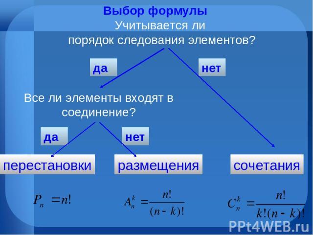 Выбор формулы Учитывается ли порядок следования элементов? да нет сочетания перестановки размещения Все ли элементы входят в соединение? да нет