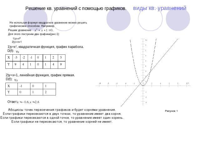 Решение кв. уравнений с помощью графиков. виды кв. уравнений Не используя формул квадратное уравнение можно решить графическим способом. Например Решим уравнение Для этого построим два графика(рис.1): 1)y=x2 2)y=x+1 1)y=x2, квадратичная функция, гра…