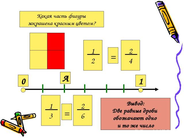 Какая часть фигуры закрашена красным цветом? 1 2 2 4 = 0 1 А 1 3 2 6 = Вывод: Две равные дроби обозначают одно и то же число