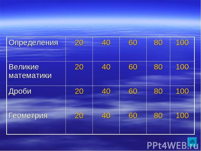 Определения 20 40 60 80 100 Великие математики 20 40 60 80 100 Дроби 20 40 60 80 100 Геометрия 20 40 60 80 100