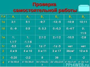 Проверка самостоятельной работы С.р А1 А2 Б1 Б2 В1 В2 1а 3;1 5;1 -9;7 -13;-5 -10