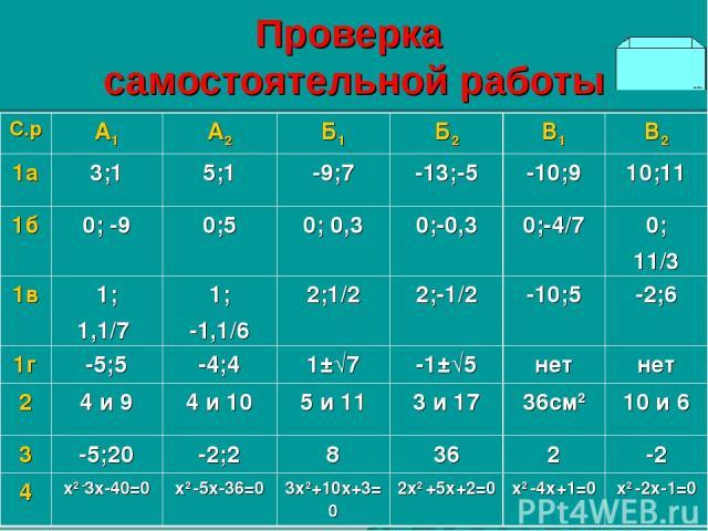 Проверка самостоятельной работы С.р А1 А2 Б1 Б2 В1 В2 1а 3;1 5;1 -9;7 -13;-5 -10;9 10;11 1б 0; -9 0;5 0; 0,3 0;-0,3 0;-4/7 0; 11/3 1в 1; 1,1/7 1; -1,1/6 2;1/2 2;-1/2 -10;5 -2;6 1г -5;5 -4;4 1±√7 -1±√5 нет нет 2 4 и 9 4 и 10 5 и 11 3 и 17 36см2 10 и …