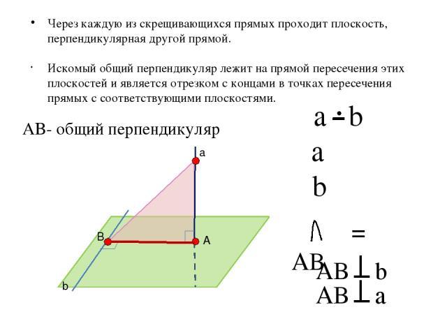 Искомый общий перпендикуляр лежит на прямой пересечения этих плоскостей и является отрезком с концами в точках пересечения прямых с соответствующими плоскостями. а b A B α β a ϵ α b ϵ β α β = AB AB b AB a AB- общий перпендикуляр Через каждую из скре…