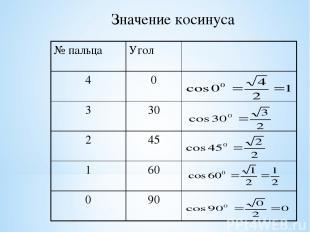 Значение косинуса № пальца Угол α 4 0 3 30 2 45 1 60 0 90