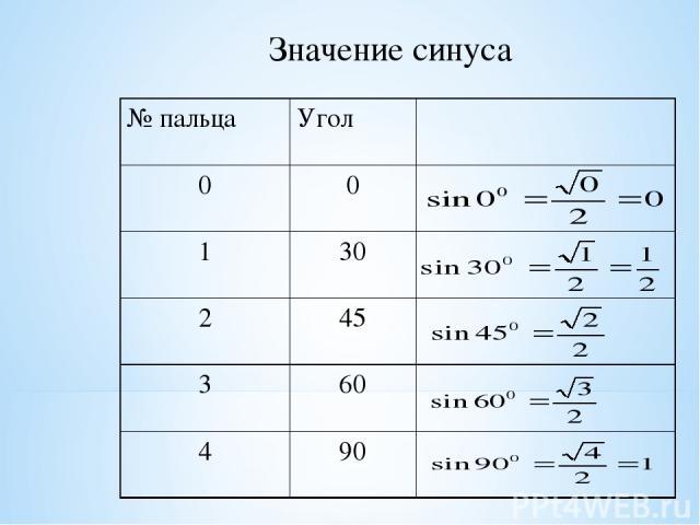 Значение синуса № пальца Угол α 0 0 1 30 2 45 3 60 4 90