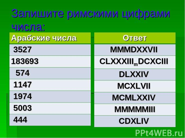 Запишите римскими цифрами числа: