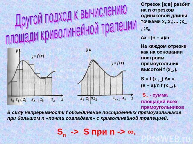 Отрезок [а;в] разбит на n отрезков одинаковой длины точками х1;х2;… ;хn-1 ;хn. ∆х =(в – а)/n На каждом отрезке как на основании построим прямоугольник высотой f (xk-1). S = f (x k-1) ∆х = (в – а)/n f (x k-1). S n - сумма площадей всех прямоугольнико…