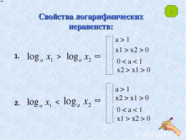Свойства логарифмических неравенств: a > 1 x1 > x2 > 0 a > 1 x2 > x1 > 0 0 < a < 1 x2 > x1 > 0 0 < a < 1 x1 > x2 > 0 1. > 2. < 3