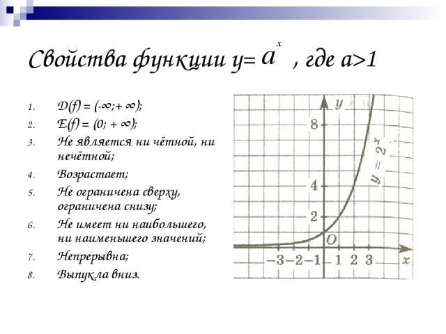 Свойства функции у= , где а>1 D(f) = (-∞;+ ∞); Е(f) = (0; + ∞); Не является ни чётной, ни нечётной; Возрастает; Не ограничена сверху, ограничена снизу; Не имеет ни наибольшего, ни наименьшего значений; Непрерывна; Выпукла вниз.