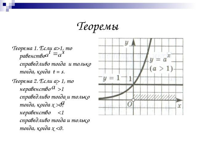 Теоремы Теорема 1. Если а>1, то равенство справедливо тогда и только тогда, когда t = s. Теорема 2. Если а> 1, то неравенство >1 справедливо тогда и только тогда, когда х >0; неравенство