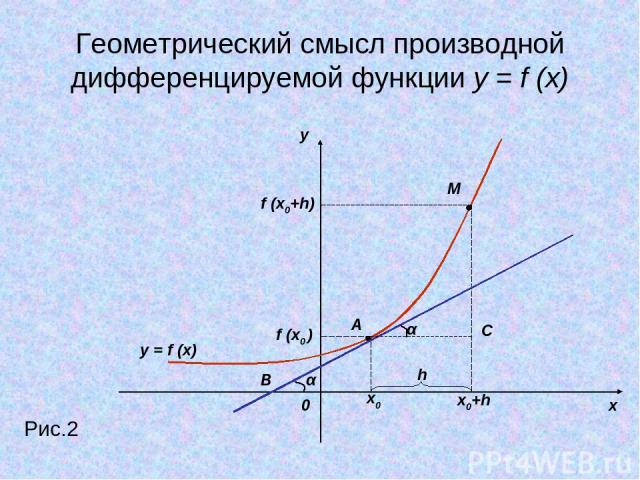 Геометрический смысл производной дифференцируемой функции y = f (x) y x 0 Рис.2 y = f (x) x0 x0+h f (x0 ) f (x0+h) M A h α α B С