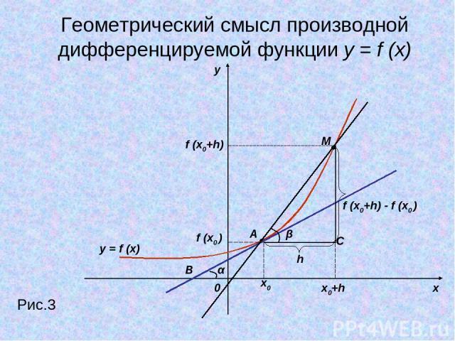y x 0 Рис.3 x0 x0+h f (x0 ) f (x0+h) M A h α B β f (x0+h) - f (x0 ) C Геометрический смысл производной дифференцируемой функции y = f (x) y = f (x)