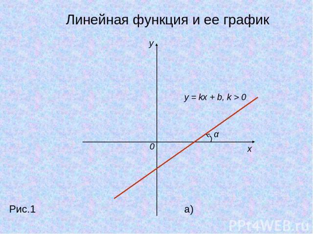y x 0 y = kx + b, k > 0 α Рис.1 a) Линейная функция и ее график