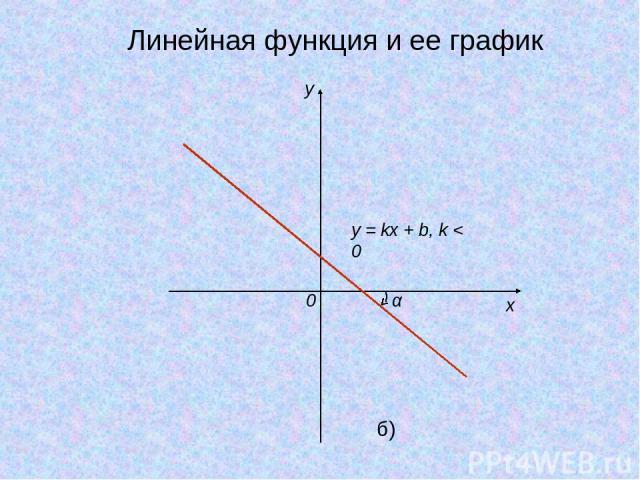 y x 0 y = kx + b, k < 0 α б) Линейная функция и ее график