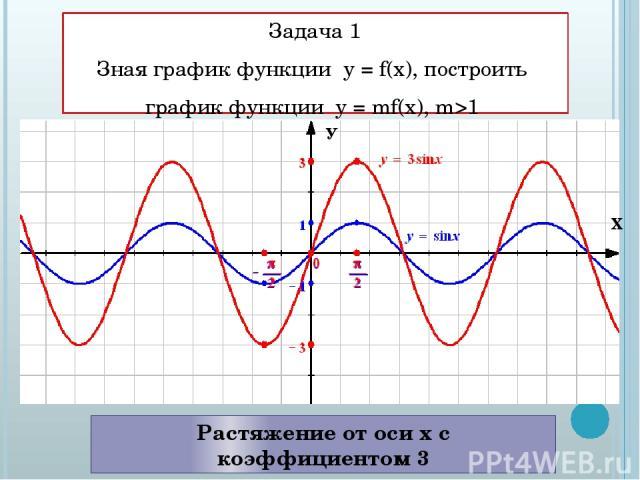 Задача 1 Зная график функции у = f(x), построить график функции у = mf(x), m>1 Растяжение от оси х с коэффициентом 3 Х У