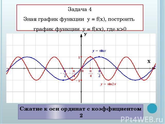 Задача 4 Зная график функции у = f(x), построить график функции у = f(кx), где к>0 Сжатие к оси ординат с коэффициентом 2 У Х