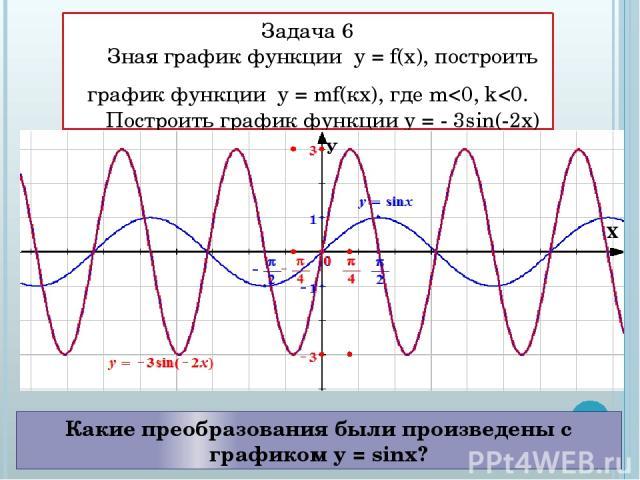 Задача 6 Зная график функции у = f(x), построить график функции у = mf(кx), где m