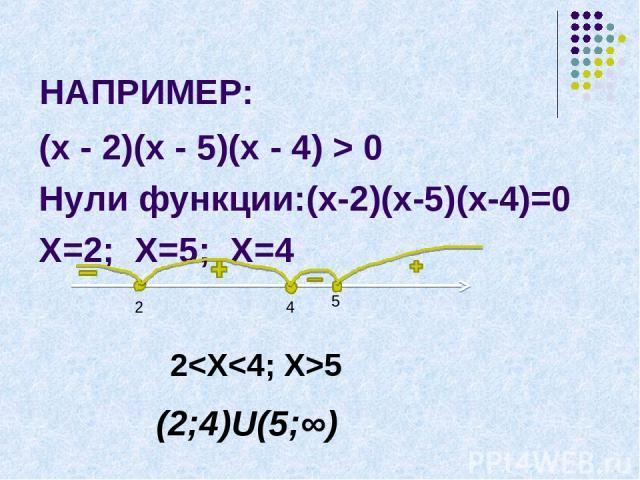 НАПРИМЕР: (х - 2)(х - 5)(х - 4) > 0 Нули функции:(х-2)(х-5)(х-4)=0 Х=2; Х=5; Х=4 2 4 5 2