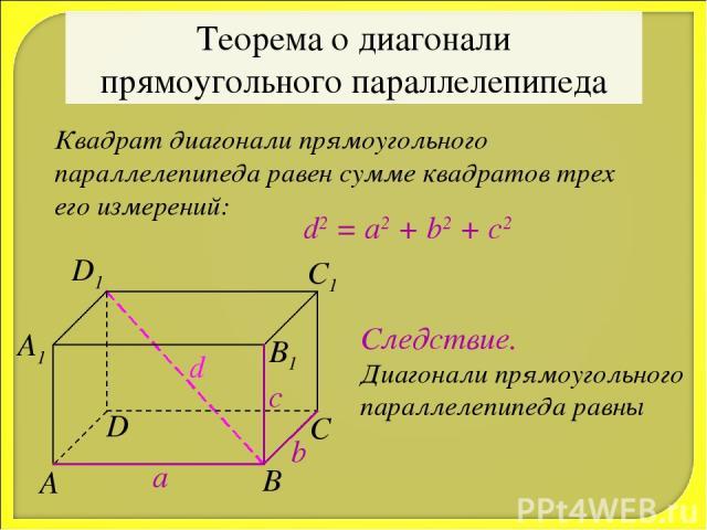 Теорема о диагонали прямоугольного параллелепипеда Квадрат диагонали прямоугольного параллелепипеда равен сумме квадратов трех его измерений: d2 = a2 + b2 + c2 a b c d Следствие. Диагонали прямоугольного параллелепипеда равны
