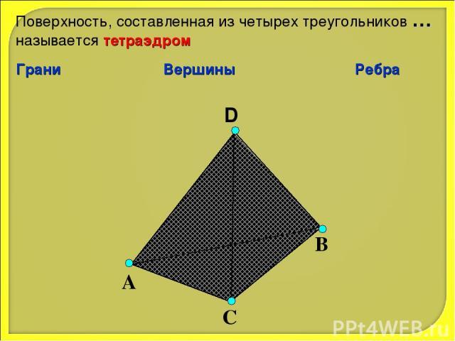 D А С В Поверхность, составленная из четырех треугольников … называется тетраэдром Грани Вершины Ребра