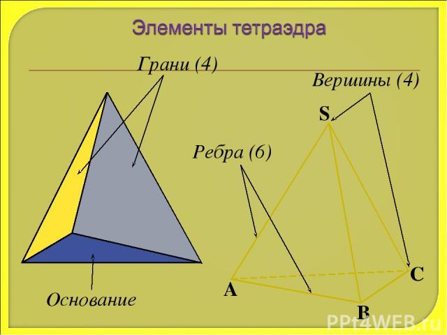 Грани (4) Ребра (6) Вершины (4) Основание
