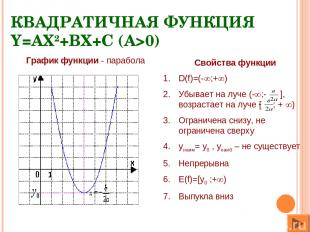 КВАДРАТИЧНАЯ ФУНКЦИЯ Y=AX2+BX+C (A>0) Свойства функции D(f)=(- ;+ ) Убывает на л