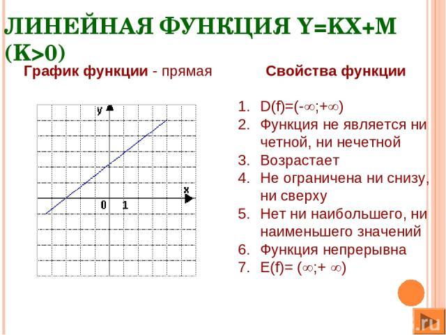 ЛИНЕЙНАЯ ФУНКЦИЯ Y=KХ+M (K>0) Свойства функции D(f)=(- ;+ ) Функция не является ни четной, ни нечетной Возрастает Не ограничена ни снизу, ни сверху Нет ни наибольшего, ни наименьшего значений Функция непрерывна Е(f)= ( ;+ ) График функции - прямая 1