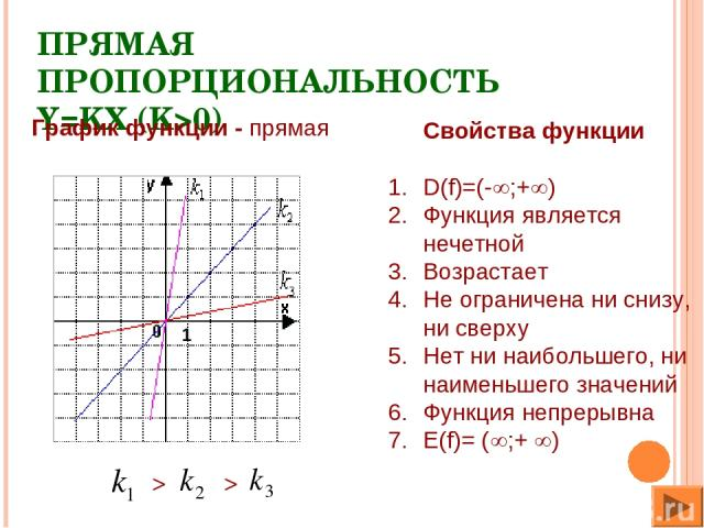 ПРЯМАЯ ПРОПОРЦИОНАЛЬНОСТЬ Y=KX (K>0) Свойства функции D(f)=(- ;+ ) Функция является нечетной Возрастает Не ограничена ни снизу, ни сверху Нет ни наибольшего, ни наименьшего значений Функция непрерывна Е(f)= ( ;+ ) > > График функции - прямая 1