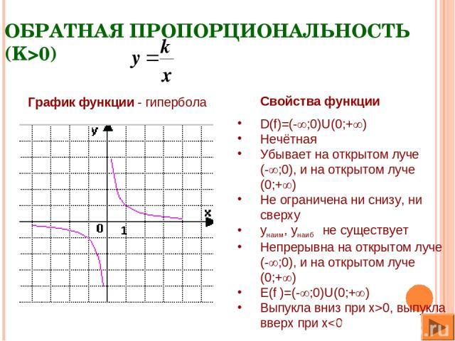 ОБРАТНАЯ ПРОПОРЦИОНАЛЬНОСТЬ (K>0) Свойства функции D(f)=(- ;0)U(0;+ ) Нечётная Убывает на открытом луче (- ;0), и на открытом луче (0;+ ) Не ограничена ни снизу, ни сверху yнаим, yнаиб не существует Непрерывна на открытом луче (- ;0), и на открытом …