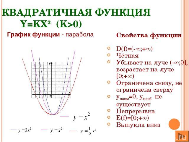 КВАДРАТИЧНАЯ ФУНКЦИЯ Y=KX2 (K>0) Свойства функции D(f)=(- ;+ ) Чётная Убывает на луче (- ;0], возрастает на луче [0;+ ) Ограничена снизу, не ограничена сверху yнаим=0, yнаиб не существует Непрерывна E(f)=[0;+ ) Выпукла вниз График функции - парабола