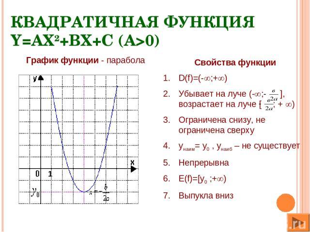 КВАДРАТИЧНАЯ ФУНКЦИЯ Y=AX2+BX+C (A>0) Свойства функции D(f)=(- ;+ ) Убывает на луче (- ; ], возрастает на луче [ ; + ) Ограничена снизу, не ограничена сверху yнаим= y0 , yнаиб – не существует Непрерывна E(f)=[y0 ;+ ) Выпукла вниз График функции - па…