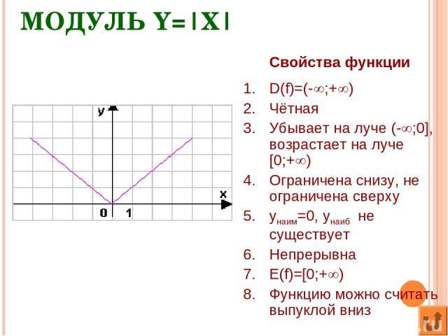МОДУЛЬ Y= X  Свойства функции D(f)=(- ;+ ) Чётная Убывает на луче (- ;0], возрастает на луче [0;+ ) Ограничена снизу, не ограничена сверху yнаим=0, yнаиб не существует Непрерывна E(f)=[0;+ ) Функцию можно считать выпуклой вниз