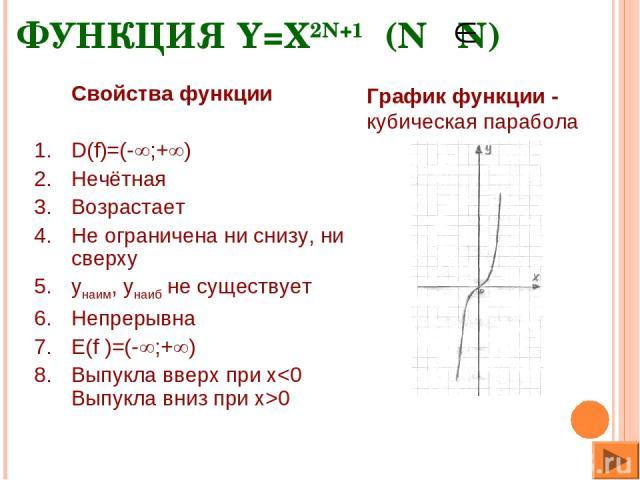 ФУНКЦИЯ Y=X2N+1 (N N) Свойства функции D(f)=(- ;+ ) Нечётная Возрастает Не ограничена ни снизу, ни сверху yнаим, yнаиб не существует Непрерывна E(f )=(- ;+ ) Выпукла вверх при x0 График функции - кубическая парабола