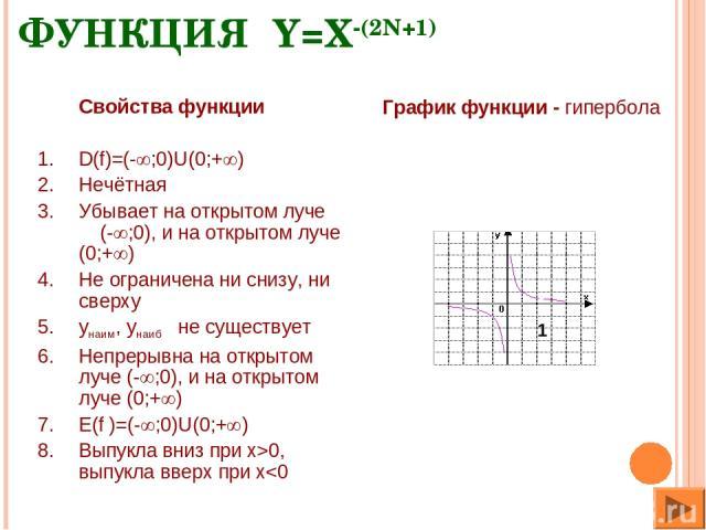 ФУНКЦИЯ Y=X-(2N+1) Свойства функции D(f)=(- ;0)U(0;+ ) Нечётная Убывает на открытом луче (- ;0), и на открытом луче (0;+ ) Не ограничена ни снизу, ни сверху yнаим, yнаиб не существует Непрерывна на открытом луче (- ;0), и на открытом луче (0;+ ) E(f…
