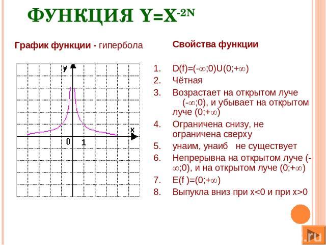 ФУНКЦИЯ Y=X-2N Свойства функции D(f)=(- ;0)U(0;+ ) Чётная Возрастает на открытом луче (- ;0), и убывает на открытом луче (0;+ ) Ограничена снизу, не ограничена сверху yнаим, yнаиб не существует Непрерывна на открытом луче (- ;0), и на открытом луче …