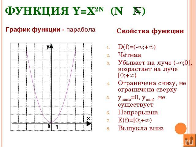 ФУНКЦИЯ Y=X2N (N N) Свойства функции D(f)=(- ;+ ) Чётная Убывает на луче (- ;0], возрастает на луче [0;+ ) Ограничена снизу, не ограничена сверху yнаим=0, yнаиб не существует Непрерывна E(f)=[0;+ ) Выпукла вниз График функции - парабола