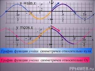 График функции y=sinx симметричен относительно нуля График функции y=cosx симмет