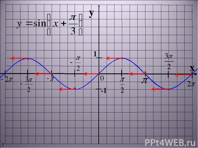 y x 1 -1 т