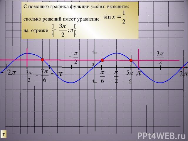 т 0 С помощью графика функции у=sinx выясните: сколько решений имеет уравнение на отрезке
