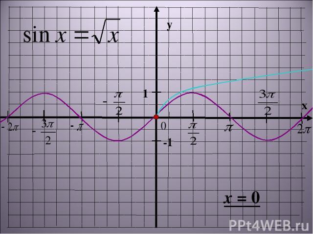 y x 1 -1 x = 0
