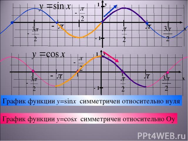 График функции y=sinx симметричен относительно нуля График функции y=cosx симметричен относительно Оу