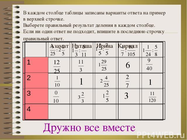 В каждом столбце таблицы записаны варианты ответа на пример в верхней строчке. Выберете правильный результат деления в каждом столбце. Если ни один ответ не подходит, впишите в последнюю строчку правильный ответ. Азамат Наташа Ирина Кирилл Дружно вс…