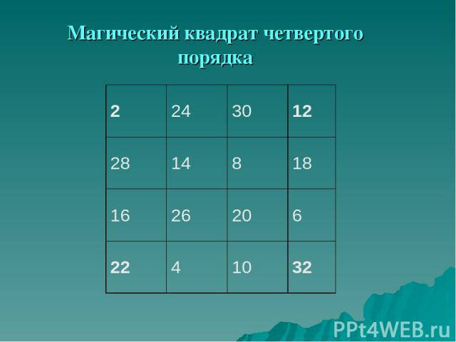 Магический квадрат четвертого порядка 2 24 30 12 28 14 8 18 16 26 20 6 22 4 10 32